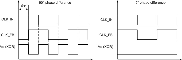 Fig. 2 XOR phase detector
