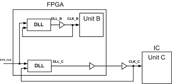 Fig. 3 System with DLL used for deskewing