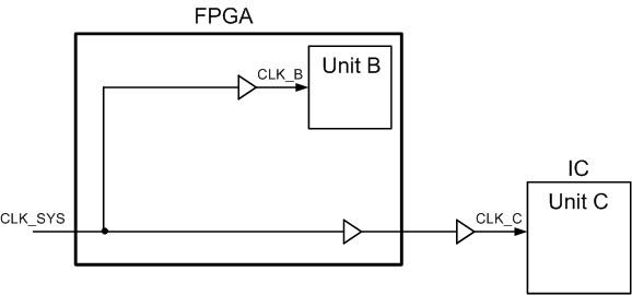 Fig. 2 Clocking FPGA and external IC