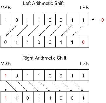 Fig. 1 Left and Right Arithmetic Shift by One Bit