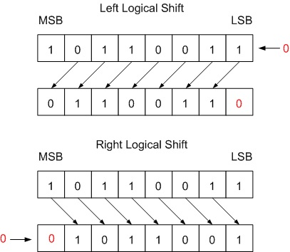 Fig. 1 Logical Shift by one bit
