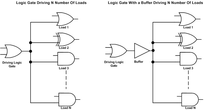 Two schematics: On showing OR gate driving N number of logic gates and the other showing the same schematic but with a buffer put at the output of the OR gate