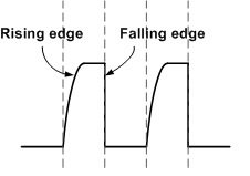 A sharp falling edge and smoother rising edge is seen on the pulses generated by an open drain output