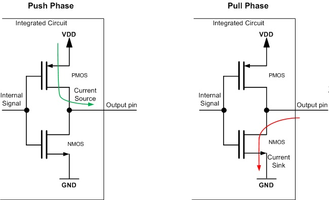 Push-pull output schematic using two transistors (PMOS connected to VDD and NMOS connected to GND)