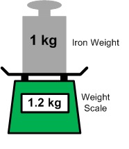 1 kg iron weight being measured by a weight scale. The scale value is 1.2 kg