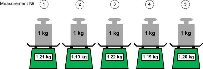 5 measurements performed for 1 kg iron weight. All measurements are close to each other but far from the real true value.