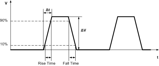 Square wave signal with slew rate
