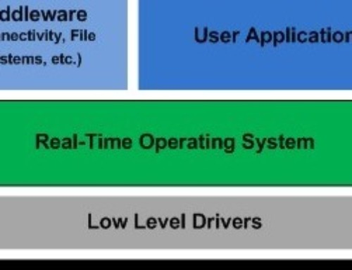 Embedded Real-Time Operating System (RTOS) Basics