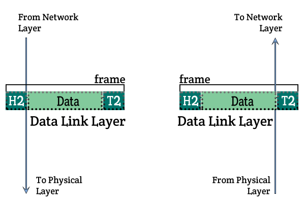 data passing from network layer to data link Layer and then to physical layer