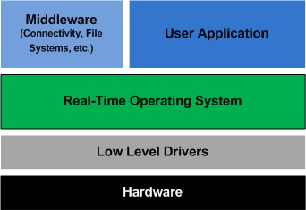 Abstraction layers of an embedded system software