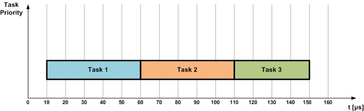 Three tasks executing one after another using non-preemptive scheduling