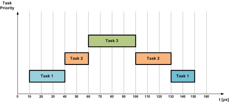 Three tasks scheduled using a preemptive scheduling. The higher priority task always interrupts the lower priority task.