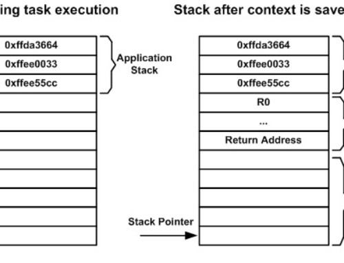 RTOS Task Context Switching