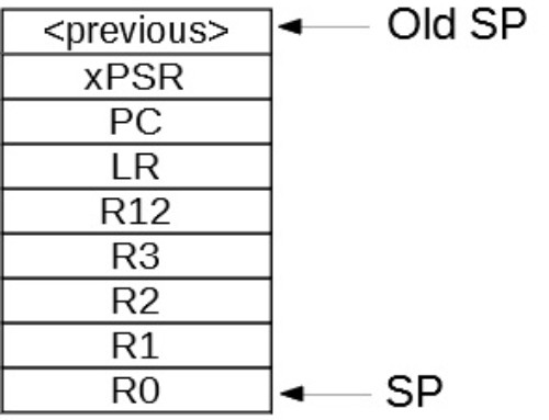 Exception Context Switching on ARM Cortex-M