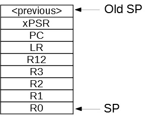 exception stack frame showing the registers saved when an exception occurs
