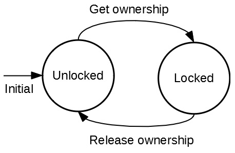 A mutex has two states - Unlocked and Locked.