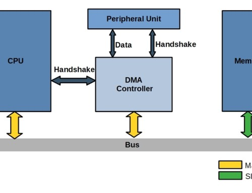 Direct Memory Access (DMA) in Embedded Systems