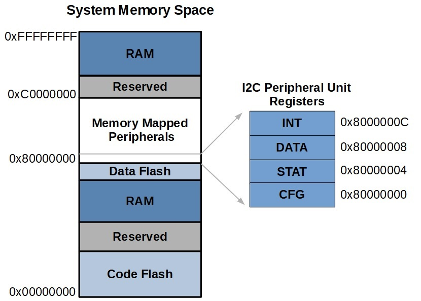 Peripheral unit registers are mapped into the system memory space.