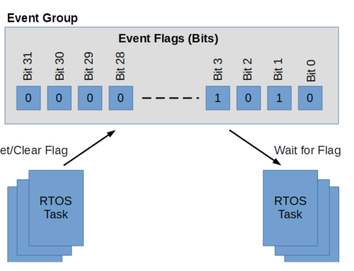 Communication Between RTOS Tasks