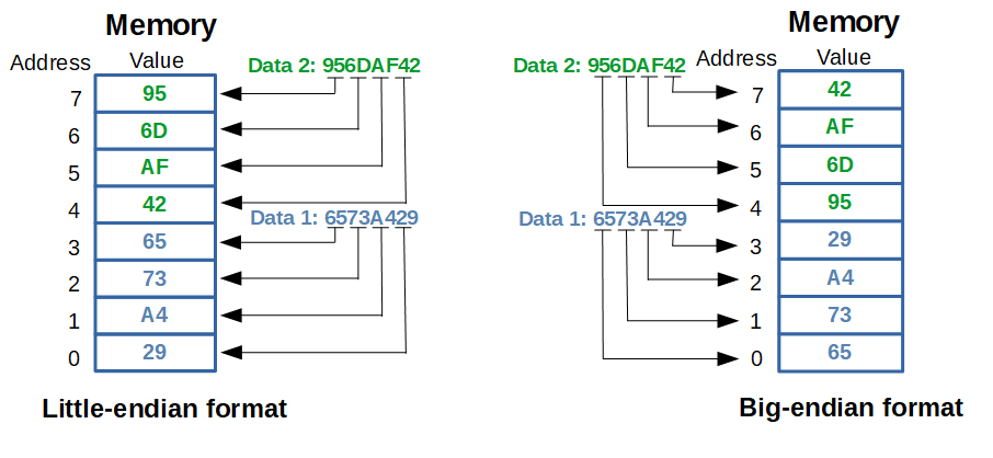 Data stored in little-endian and big-endian formats