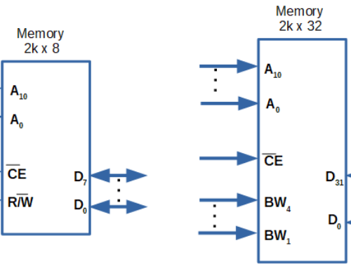 Aligned and Unaligned Memory Access