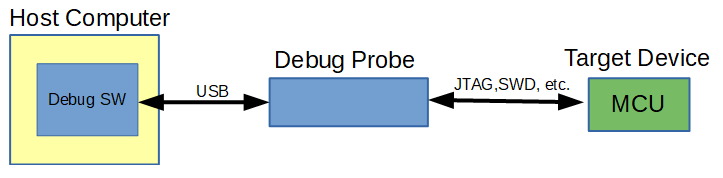 Host computer connected to the target device using a debug probe