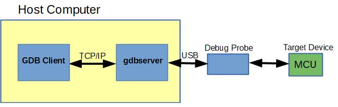 GBD client server running on a host computer