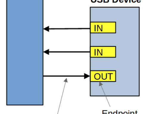 An Introduction to USB Communication (Part 1)