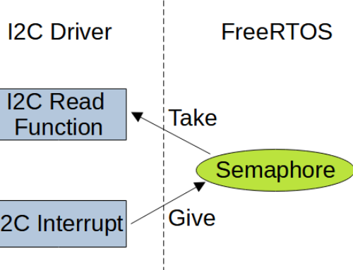 FreeRTOS: Using MCU Peripheral Drivers