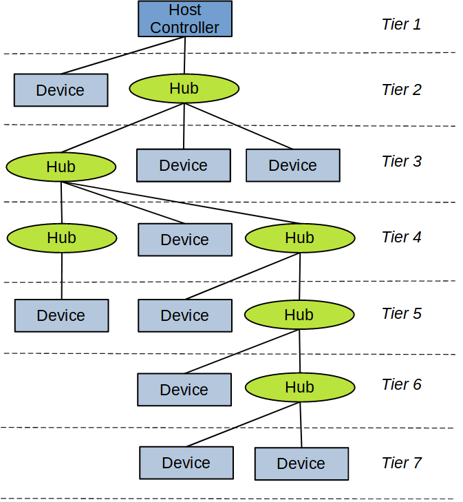 Single USB host connected to multiple USB devices. USB hubs are also used, forming a tiered star topology.